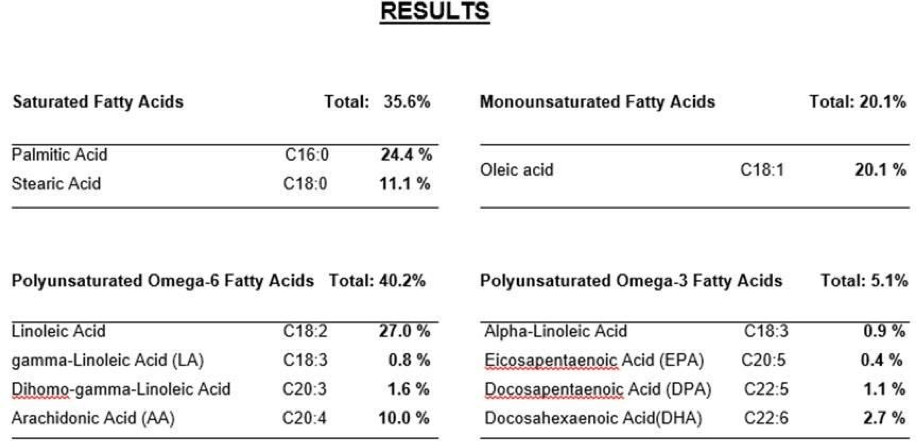 Table 1. Fatty acids measured in the Effektri Health Concept for Animals