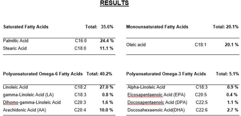 Table 1. Fatty acids measured in the Effektri Health Concept for Animals
