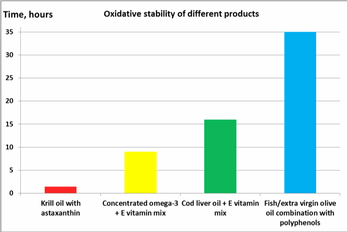 Figure 1. Oxidative stability of fish oil products protected by different antioxidants using the AOCS Official Method Cd12b-92.